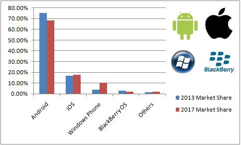smartphone os market in 2017