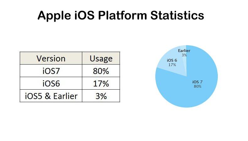 apple platform
