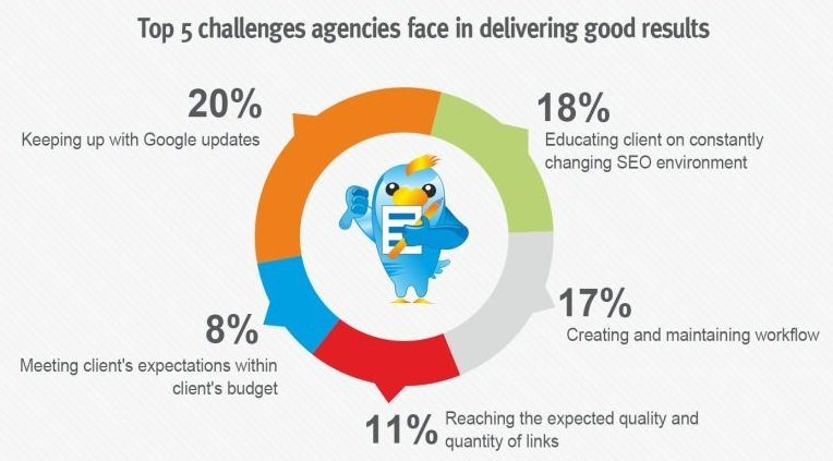 Online marketing agency challenges