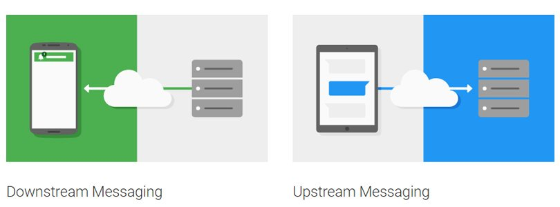 downstream & up stream messaging