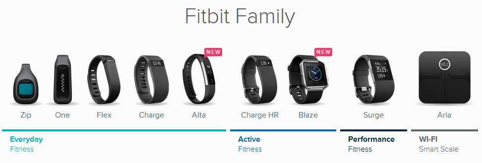 Compare All Fitbit Fitness & Activity Trackers at One Place