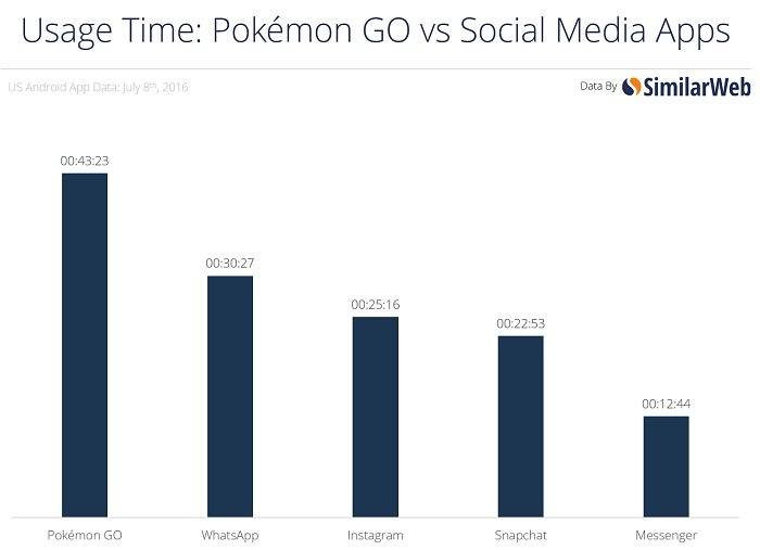 pokemon usage time