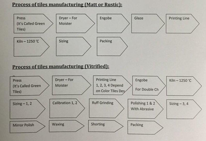 tiles manufacturing process