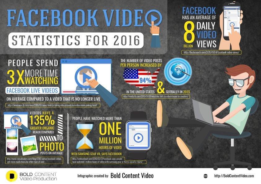 facebook-video-statistics-2016