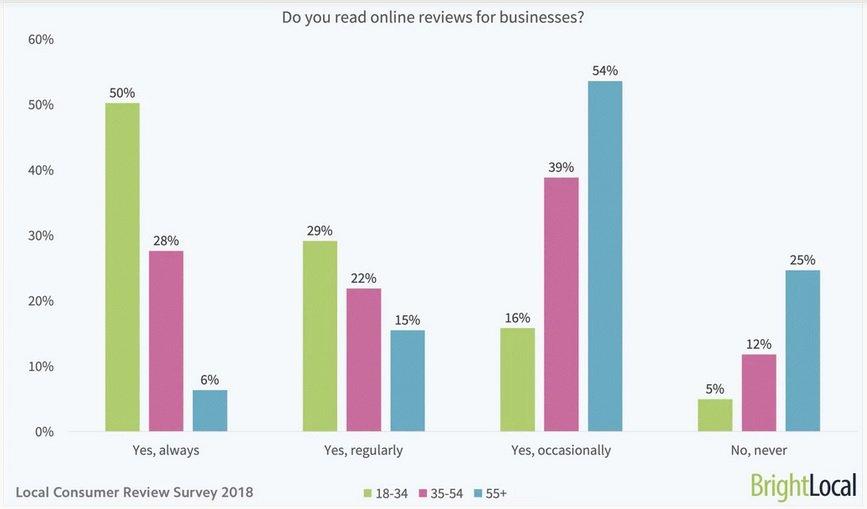 online review survey