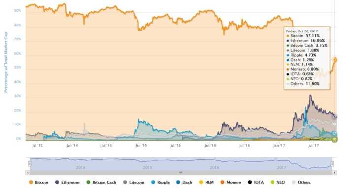 crypto market share chart