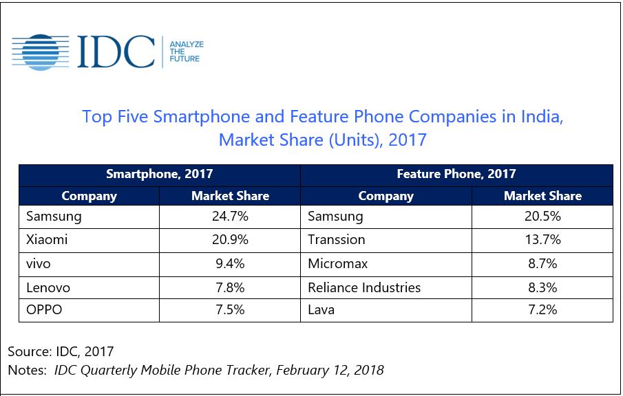 smartphone-market-share-2017