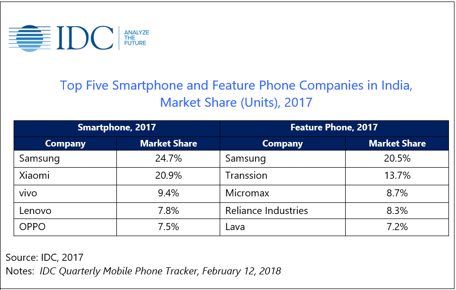 smartphone-market-share-india-4quarter-2017