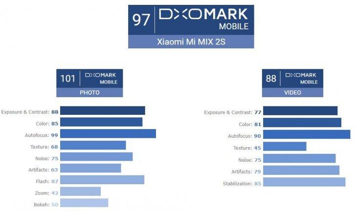 xiaomi-mi-mix-2s-dxomark