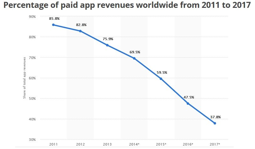 paid app revenue