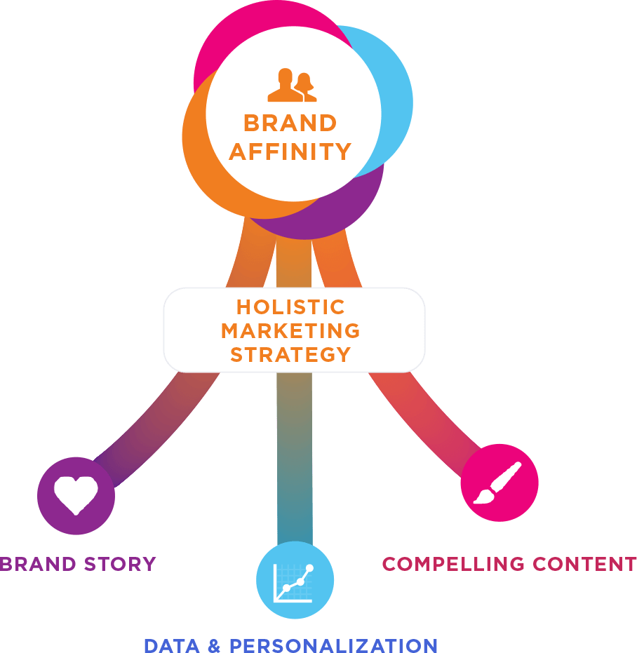 Incite Group Brand Summit 2020 track-diagram