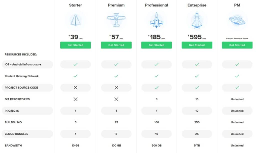 App.net plan and pricing