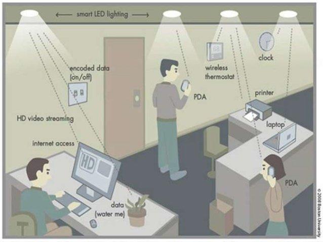 how does li-fi technology work?