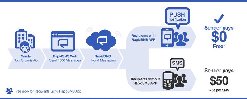 SMS getaway